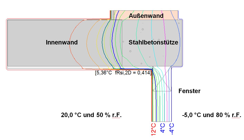 Bauphysikalische Berechnungen